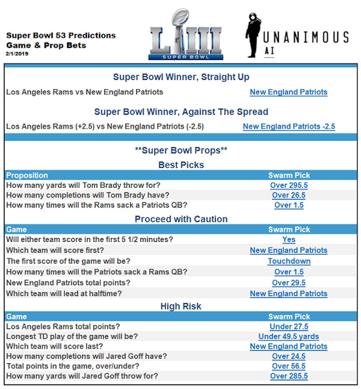 2019 Super Bowl predictions