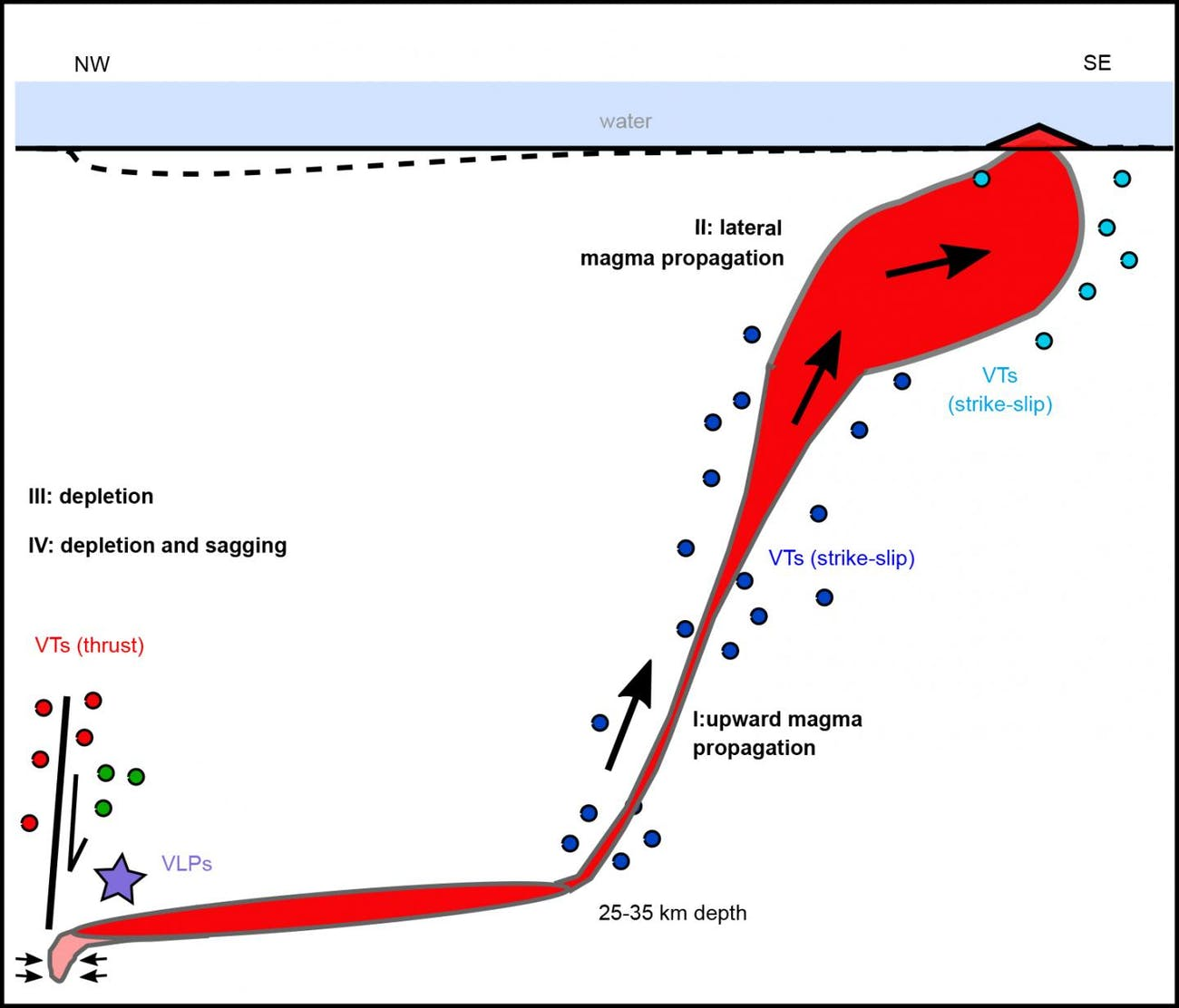 Sketch of the deep magma reservoir and magma upward path to form a new submarine volcano. Different types of seismic and surface deformation accompany the four identified phases of the unrest.