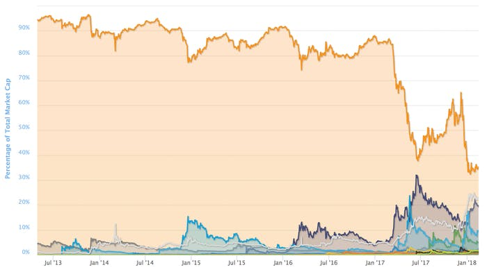 Bitcoin (orange) is not the only player in town anymore.