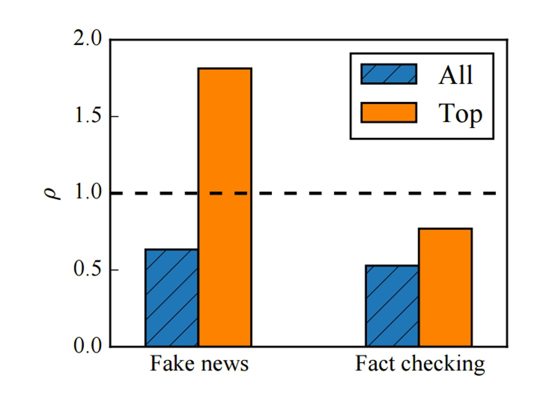 Figure 6: Ratio of original tweets to retweets for all vs. top active users.