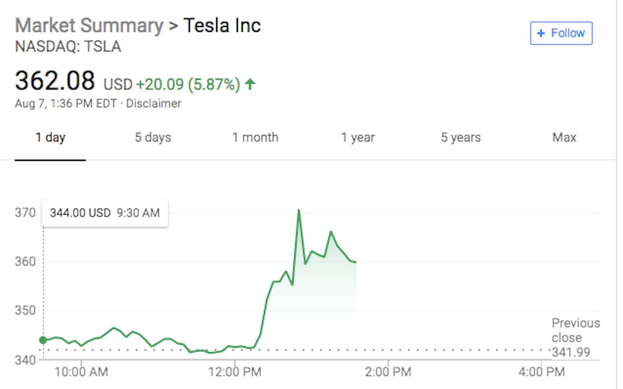 Tesla Stock Soars After Elon Musk Tweets Company May Go