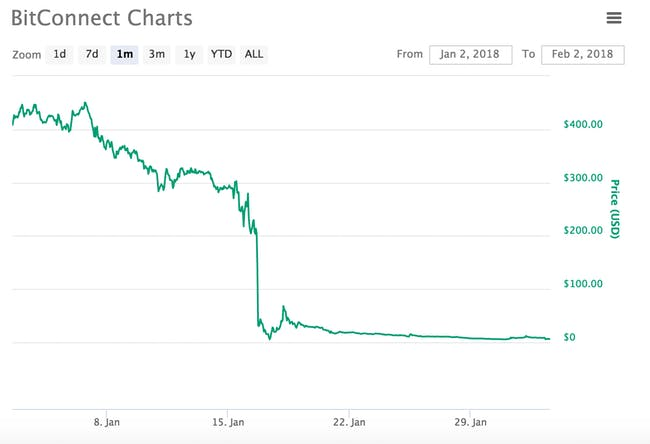 Bitconnect's mass devaluation after it shuts down on January 16. Via CoinMarketCap.