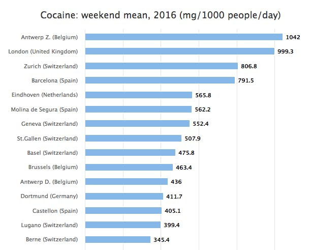 This chart shows the average amount of cocaine in the wastewater in several European cities, taking only weekends into account.