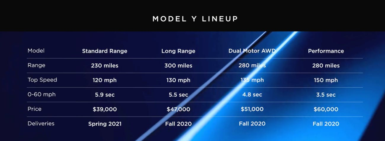 The specs for the Tesla Model Y, released on Thursday night.