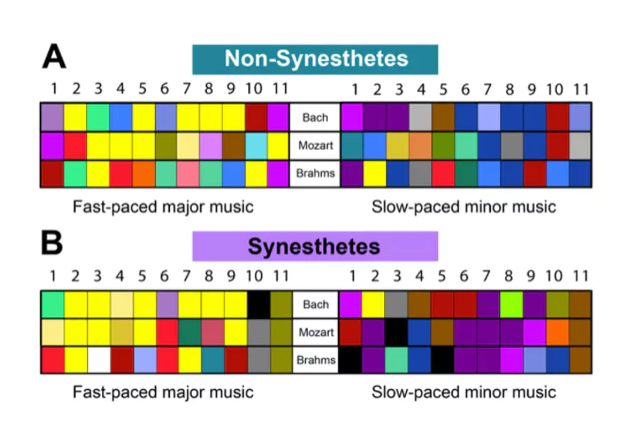 Comparison of non-synesthetes' color choices to those of synesthetes