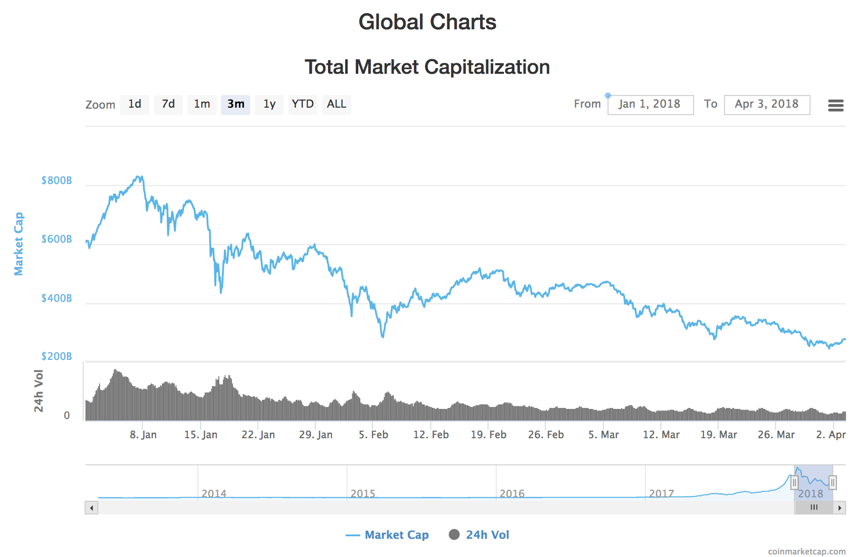 Highest bitcoin value ever how does ethereum compound cemza tekstil highest bitcoin value ever how does ethereum compound bitcoin price will hit 250000 by 2020 if seven year trend continues ccuart Images