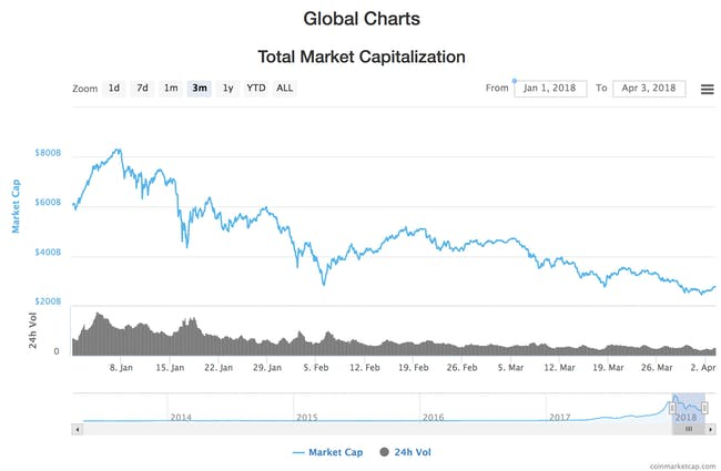 total crytpocurrency market capitalization quarter one