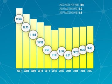 Pornhub time on site data chart