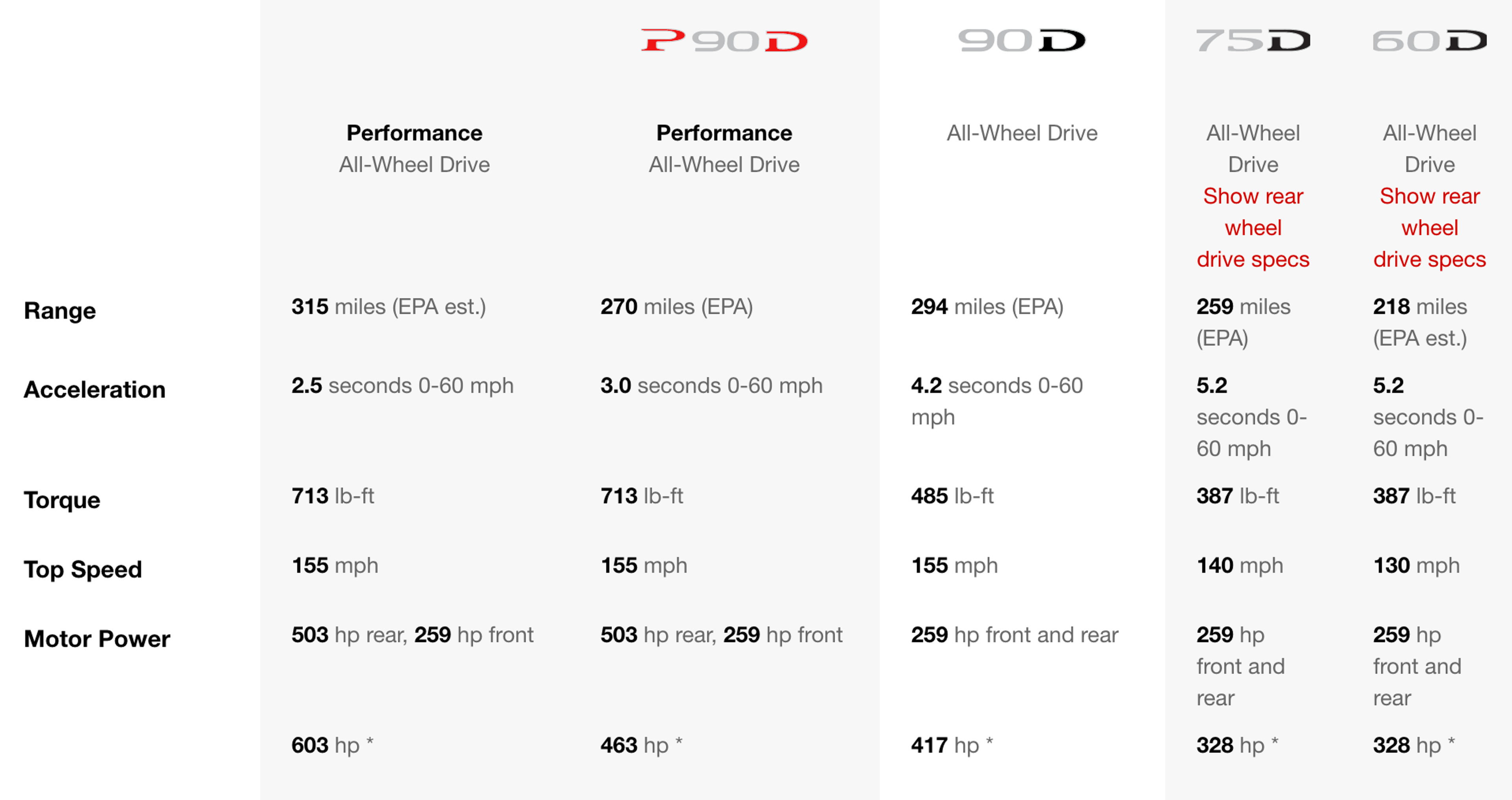 The P100D's stats, albeit unlabeled.