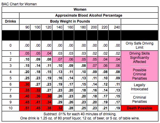 BAC chart for women.