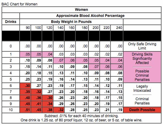 BAC chart for women.