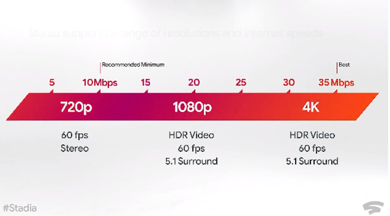 google stadia internet requirements