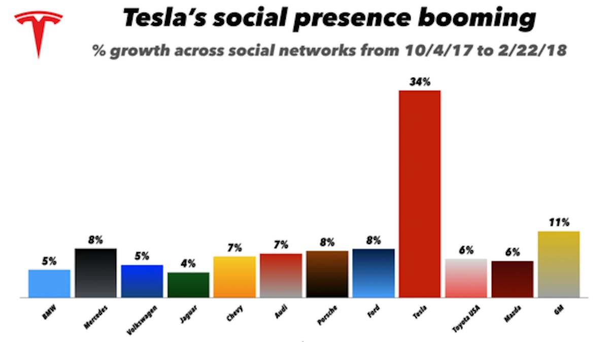 tesla percentage growth