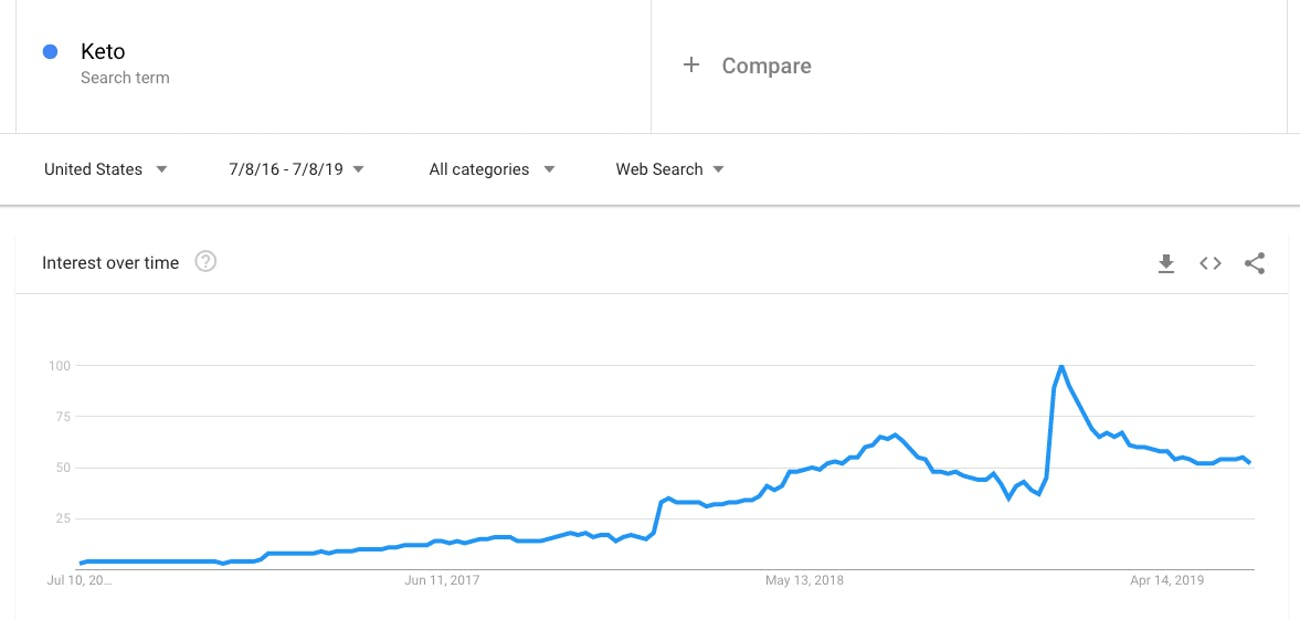 "This Google chart shows search interest in the word ""keto"" from July 8, 2016 to July 8, 2019."