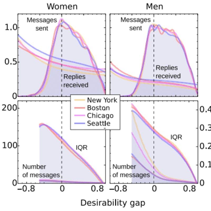 dating desirability study