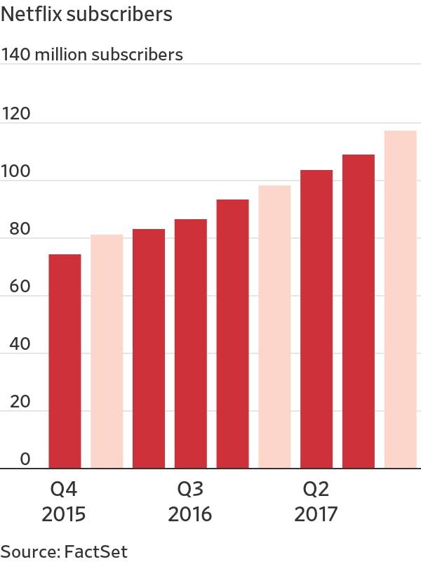 Netflix subscribers graph
