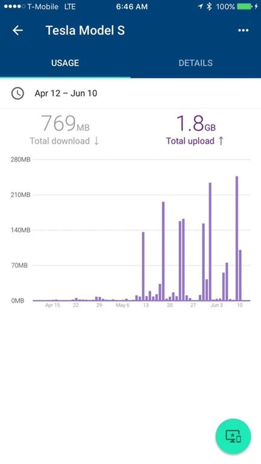 The spike in uploads