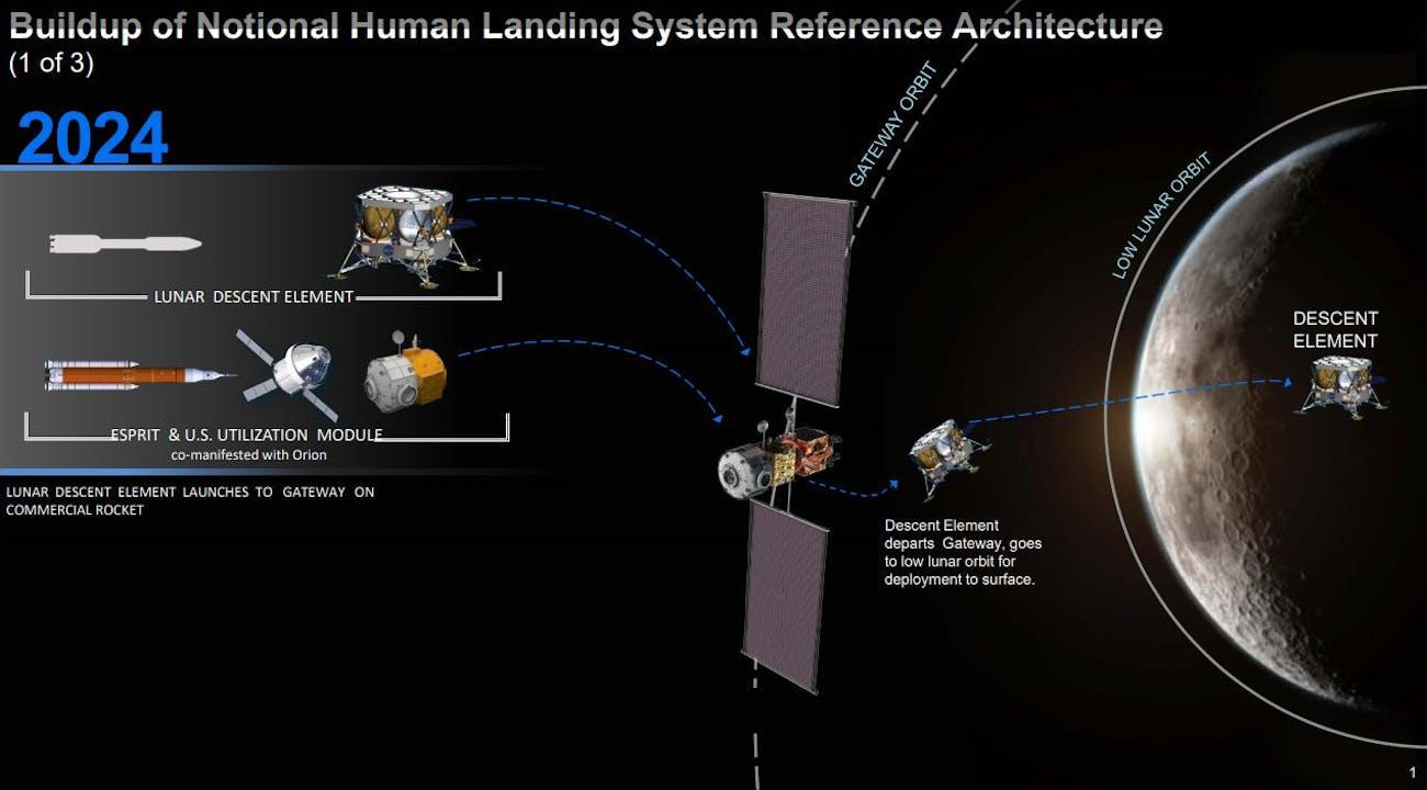 nasa lunar landing plans 2024