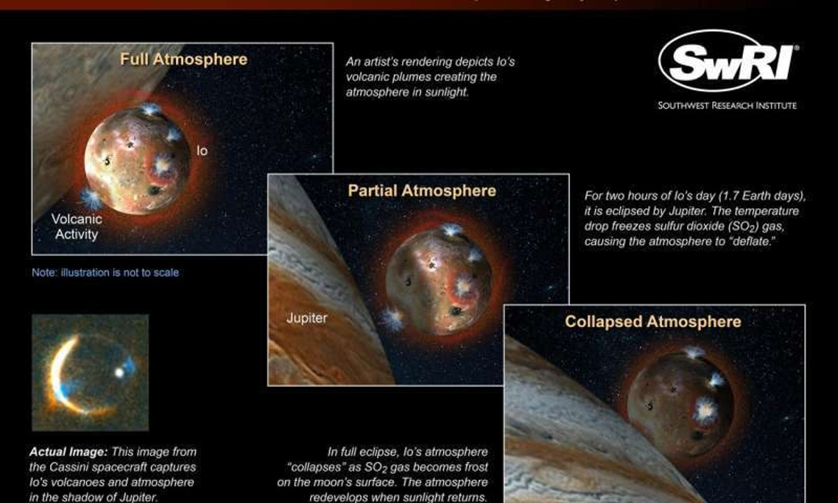 An artist's illustration of the changes in Io's atmosphere alongside one of the infrared images from the research.