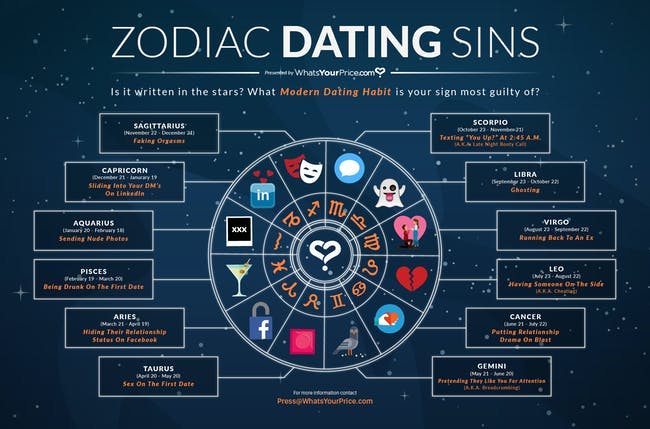 dating signs astrological sign