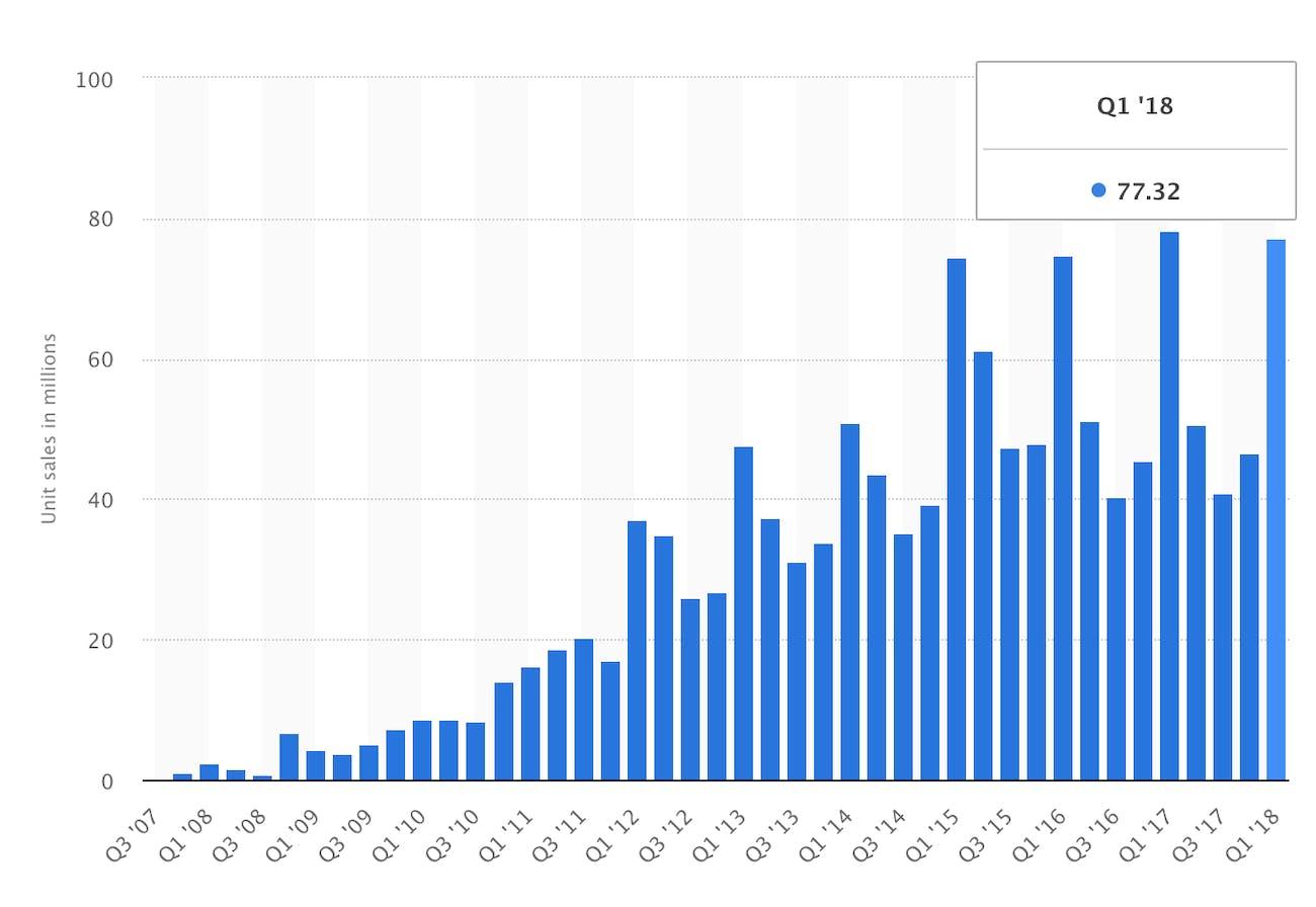 apple iphone sales statistics