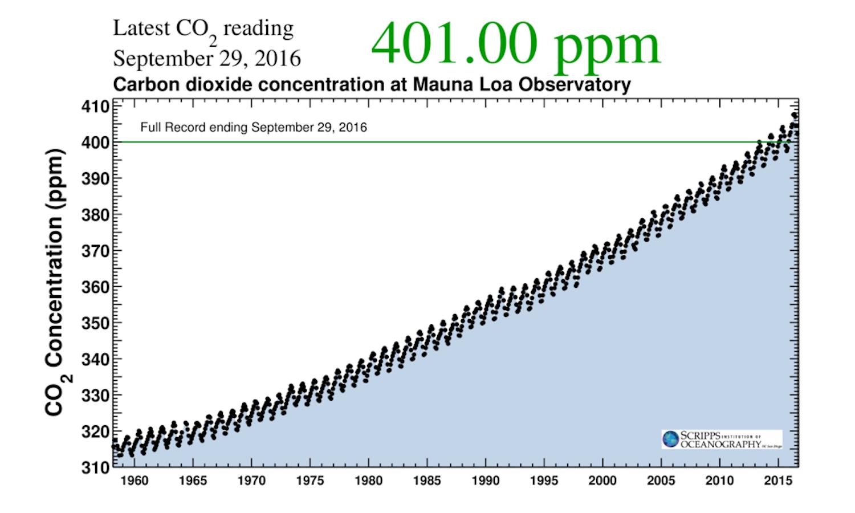 Keeling curve Mauna Loa Hawaii carbon dioxide