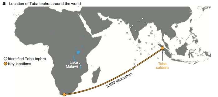 Scientists say they found tephra — rock fragments ejected by the eruption of Toba — all the way across the Indian Ocean.
