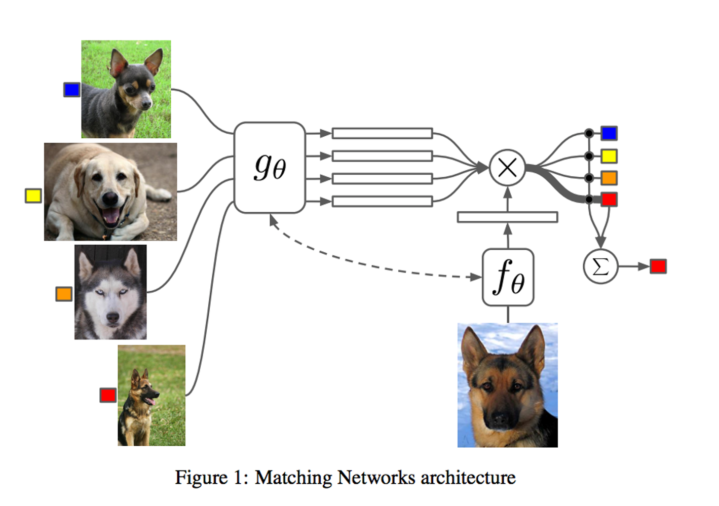 This is how DeepMind figures out who's a good boy.