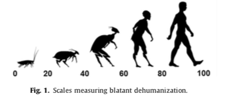 dehumanization scale