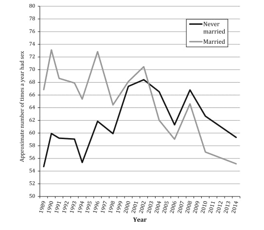 Estimated times per year American adults had sex, by marital status, 1989-2014.
