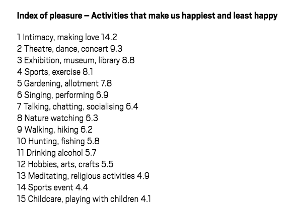Sex ranks highest on the list of activities that bring people joy, according to the LSE.