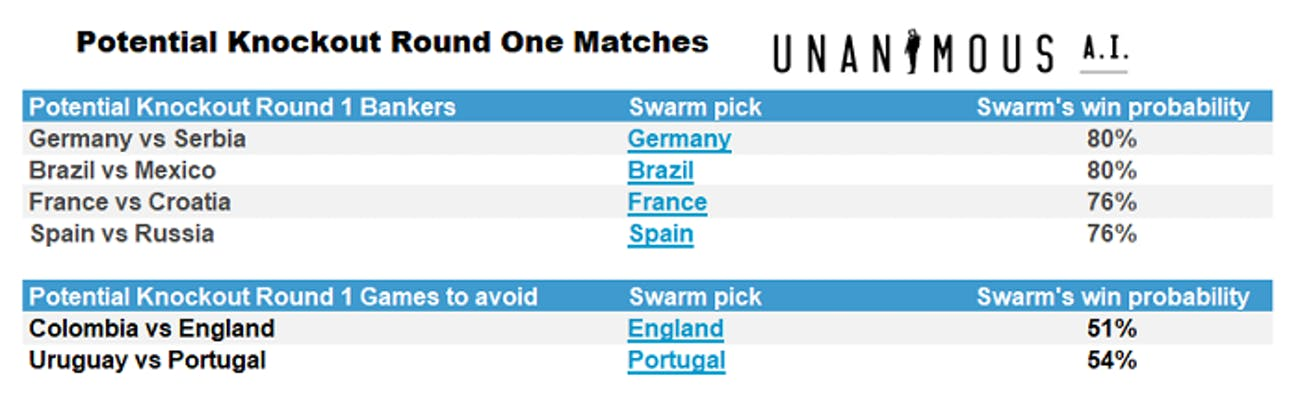 The Round of 16 match-ups are easiest to predict because they come from the more predictable Group Stage winners.