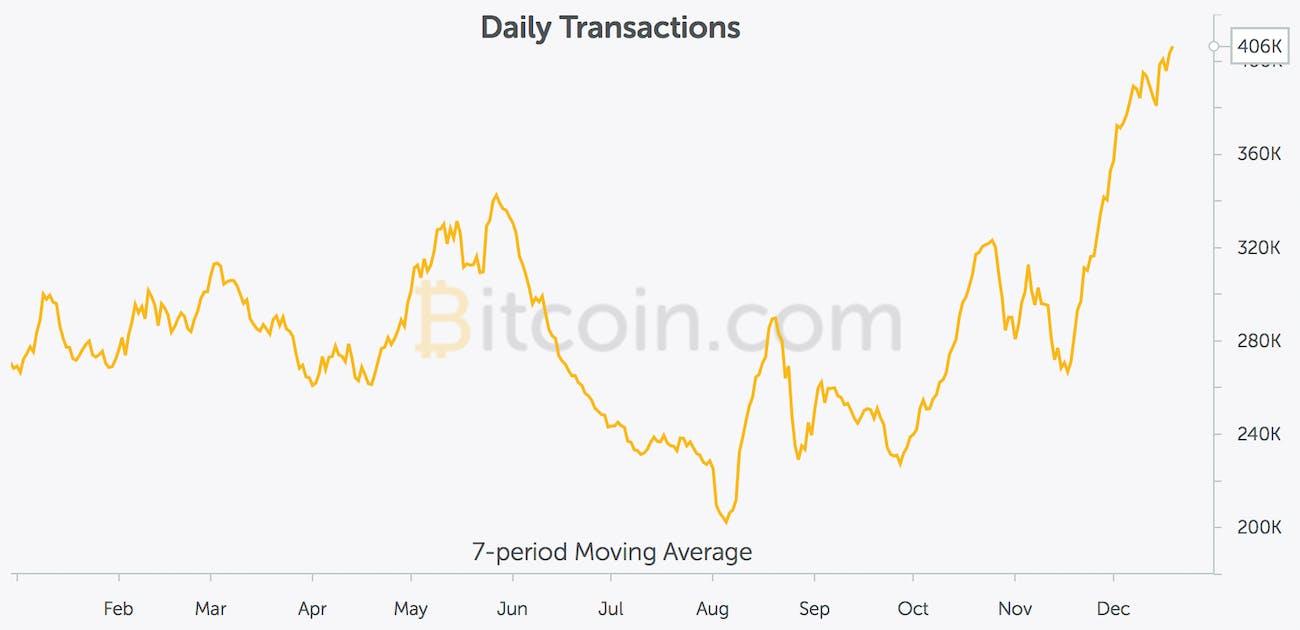 Daily transaction amount