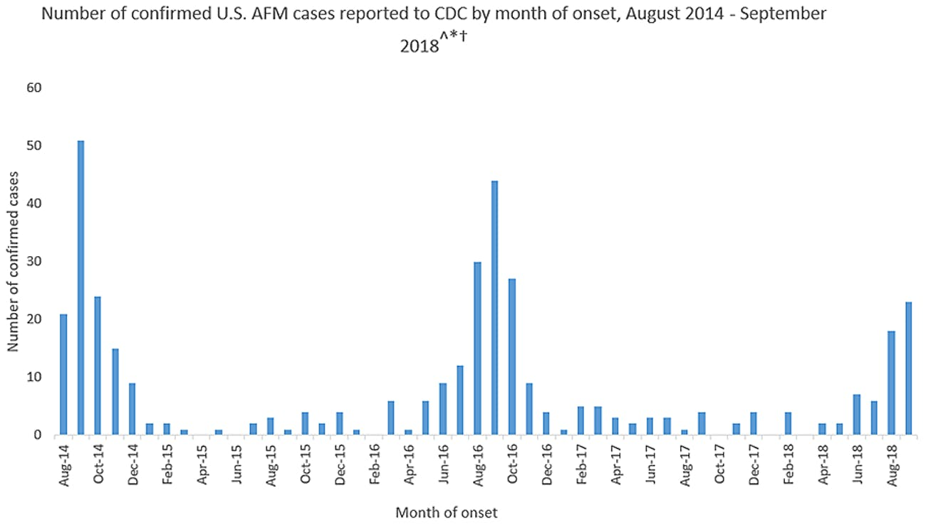 This chart shows how cases of acute flaccid myelitis have occurred from August 2014 to September 2018.