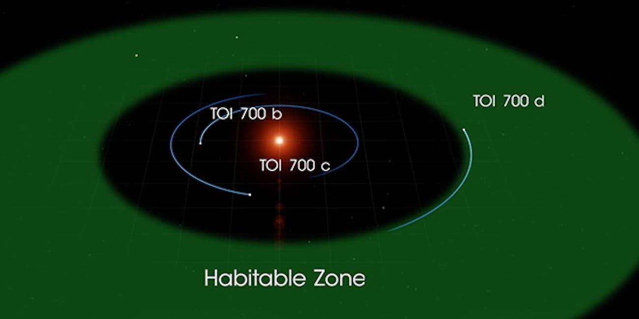 TOI 700 system