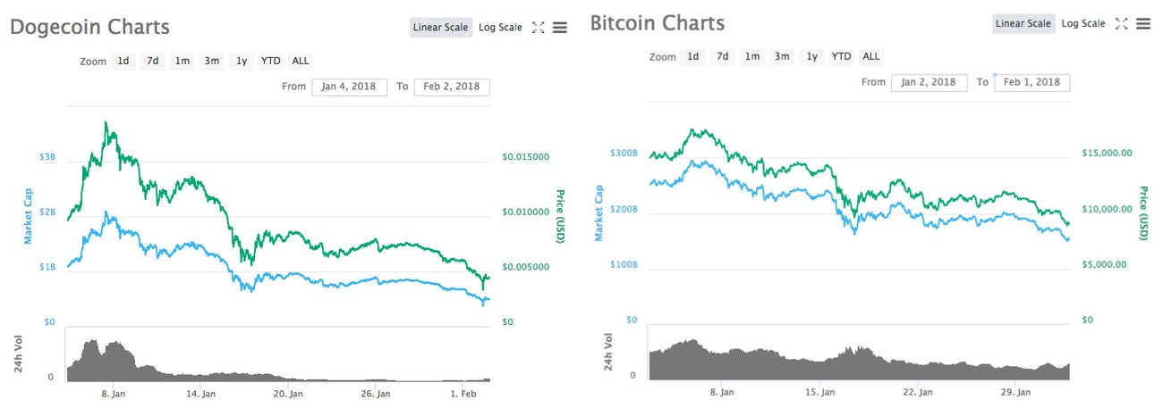 dogecoin compared to bitcoin