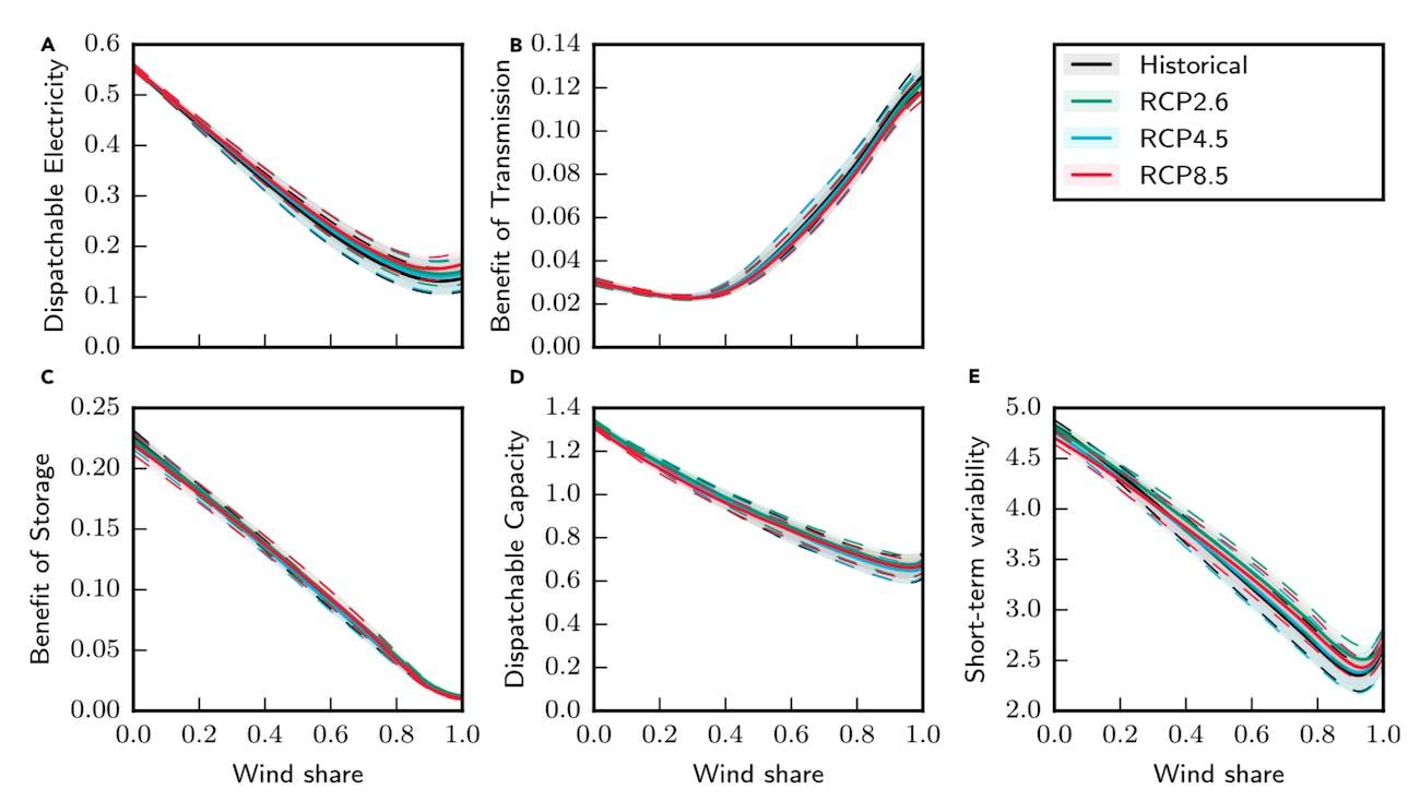 Changes in various metrics under different climate change scenarios.