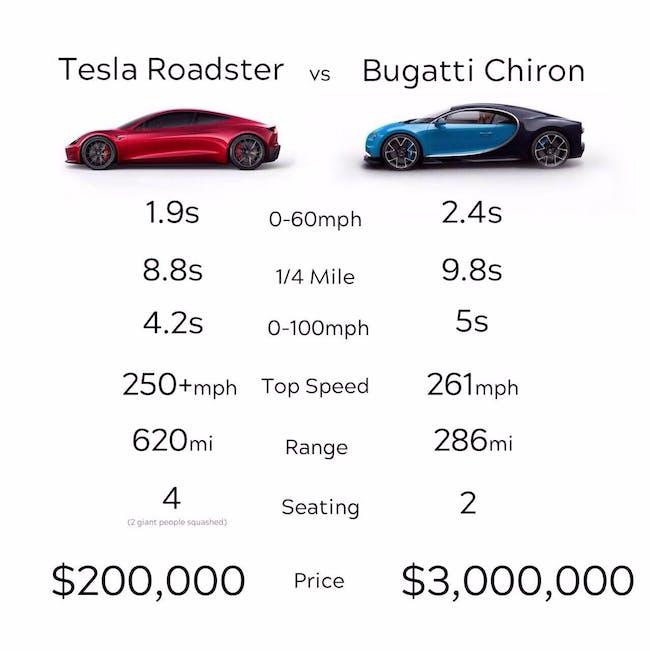 Tesla vs Bugatti