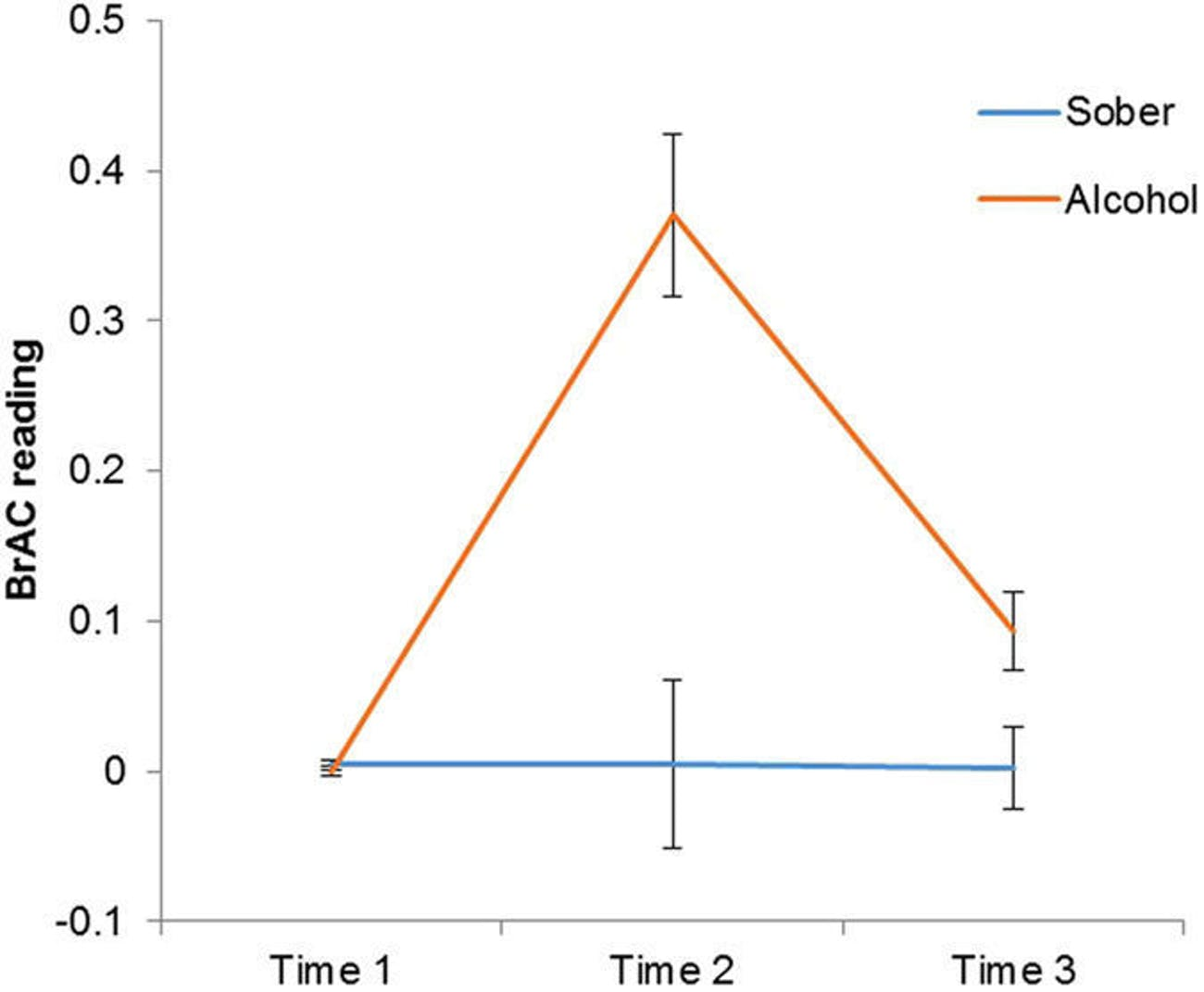 scatter line bar graph plot chart abv brac alcohol blood content