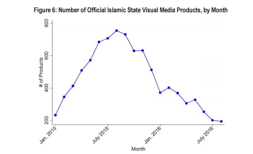 That's a good lookin' graph for people who don't like terrorist propaganda.