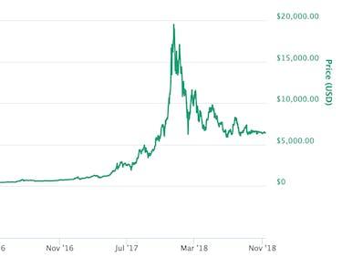 El precio de Bitcoin en el tiempo.