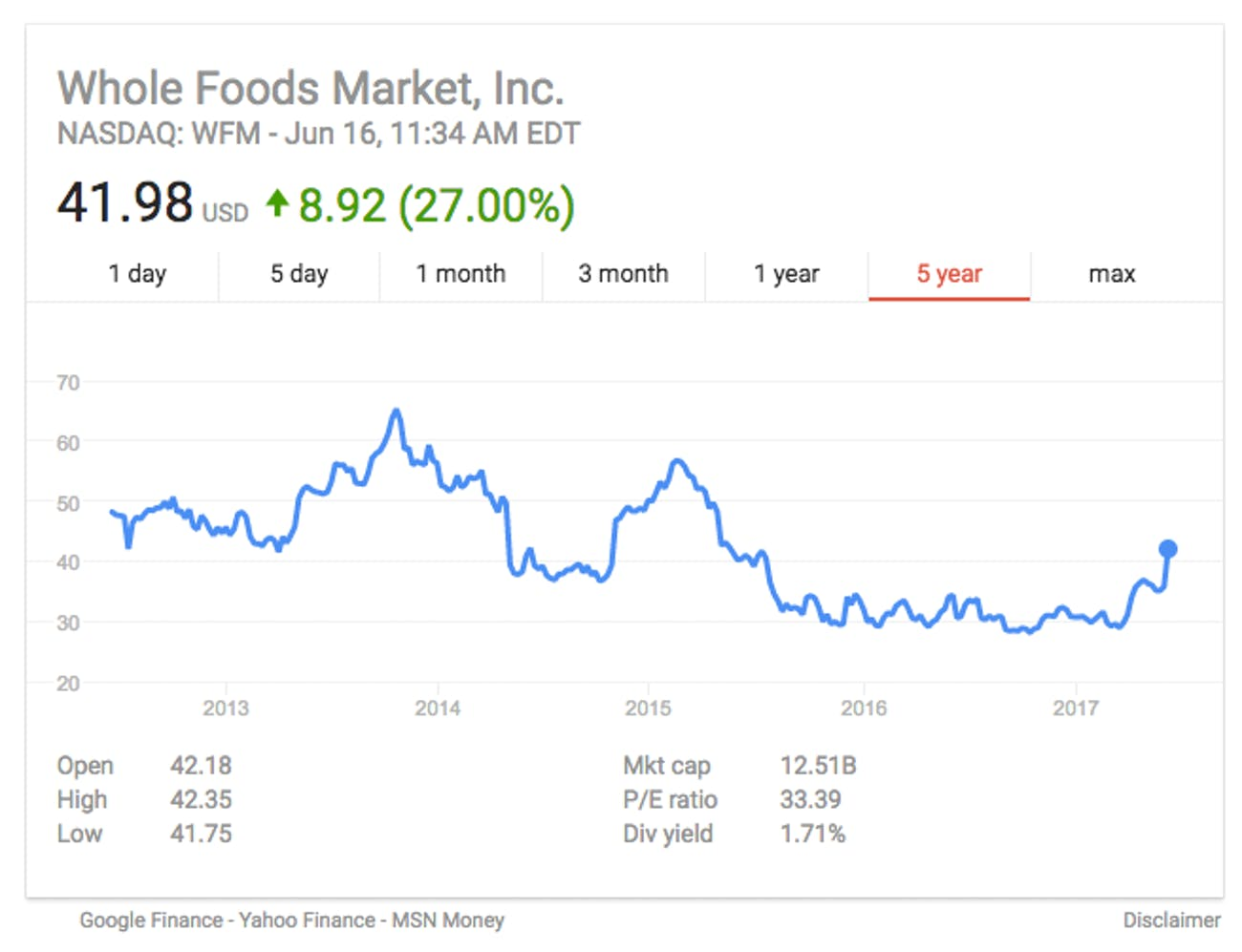 Whole Foods stock