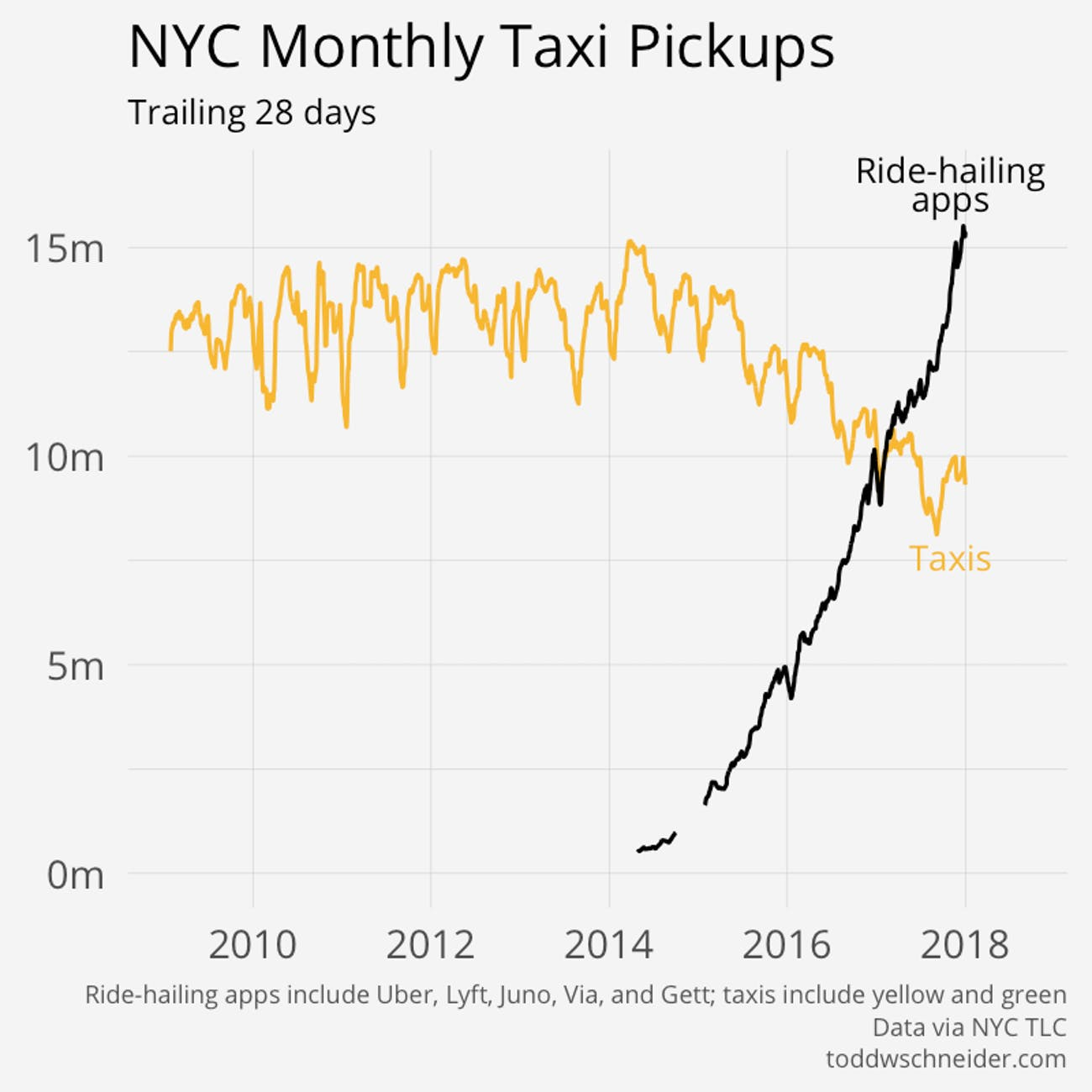 Uber is King: Chart Shows the Slow Death of the NYC Yellow