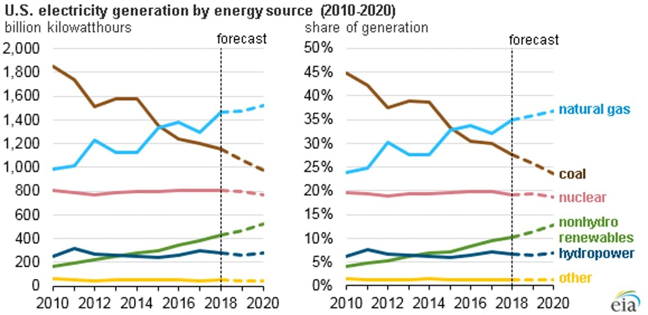Energy generation based in source.