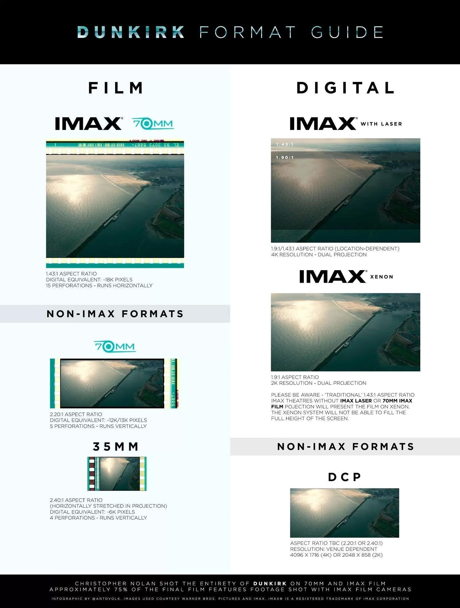 Imax user guide array how to watch christopher nolan u0027s u0027dunkirk u0027 in imax 70mm inverse rh inverse fandeluxe Gallery