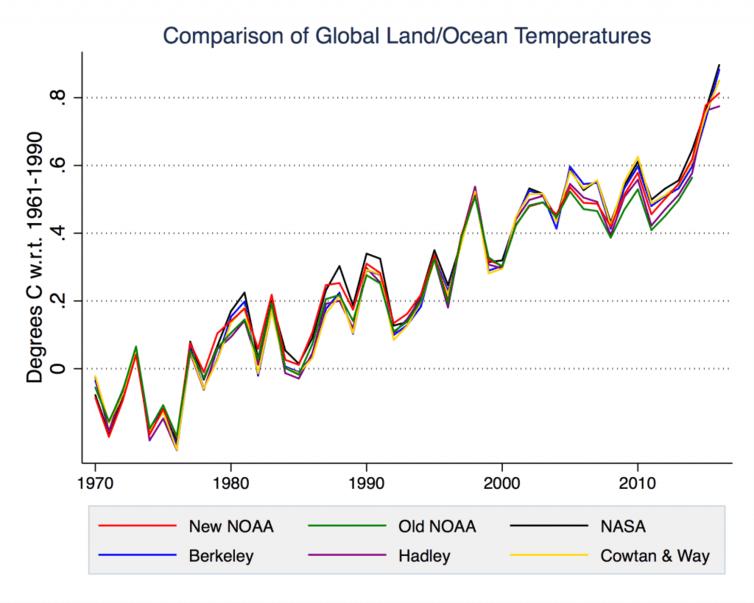 Global temperature records from NOAA, NASA, Berkeley, Hadley and Cowtan & Way.