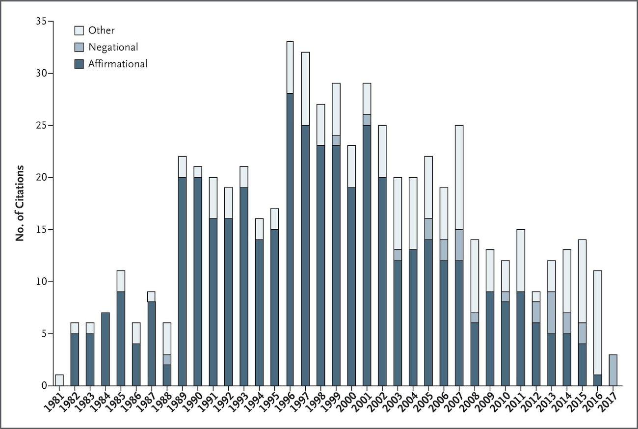 oxyconton chart opioid crisis