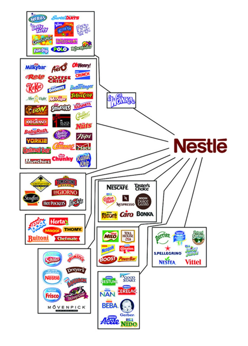 Nestle properties