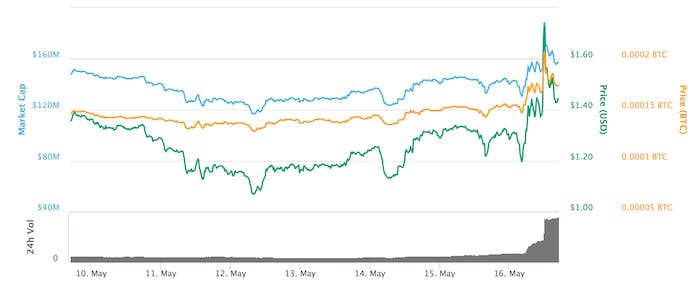TenX over the past seven days.
