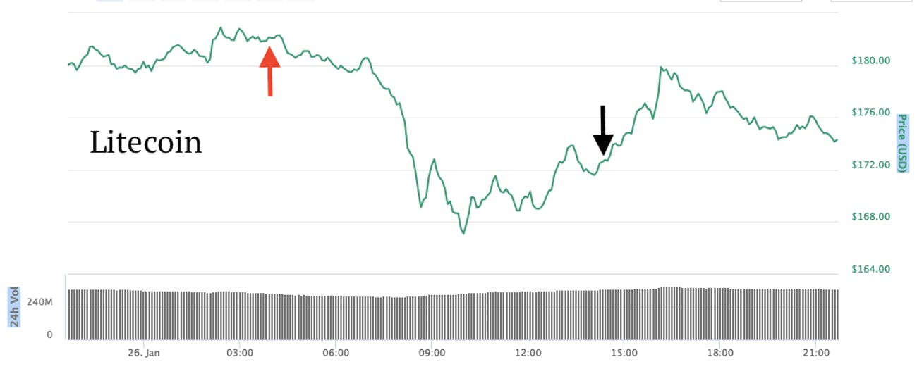 The effects of the Coincheck hack on litecoin.